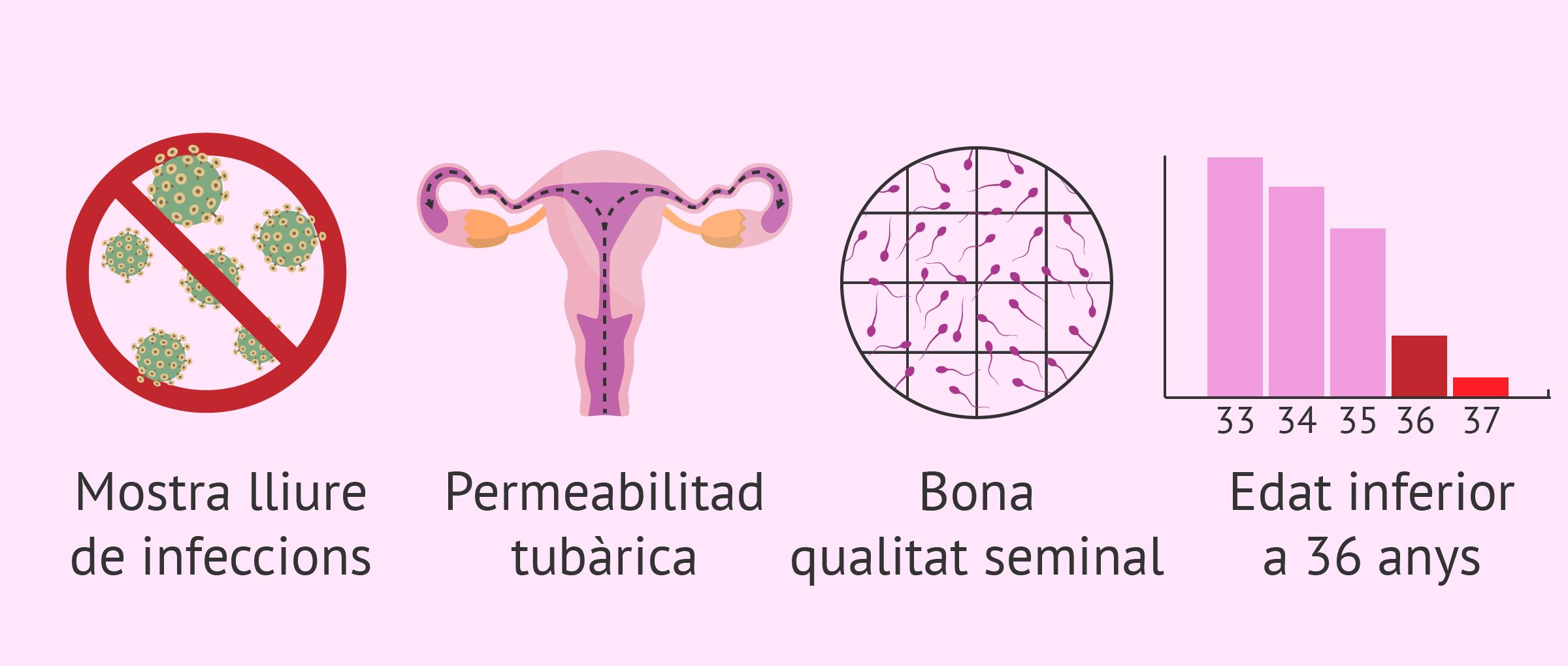 Requisits per a la inseminació artificial