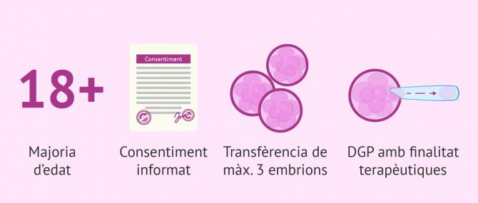 Imagen: Llei espanyola de Reproducció Humana Assistida