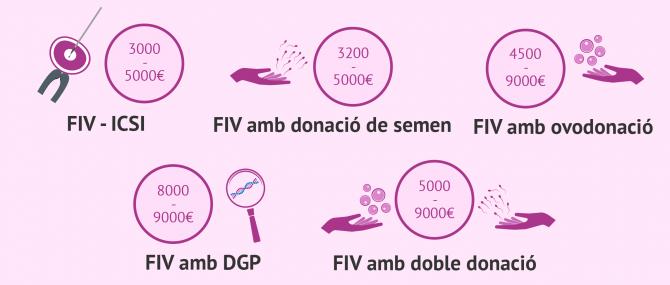 Imagen: Preus dels tractaments de fecundació in vitro