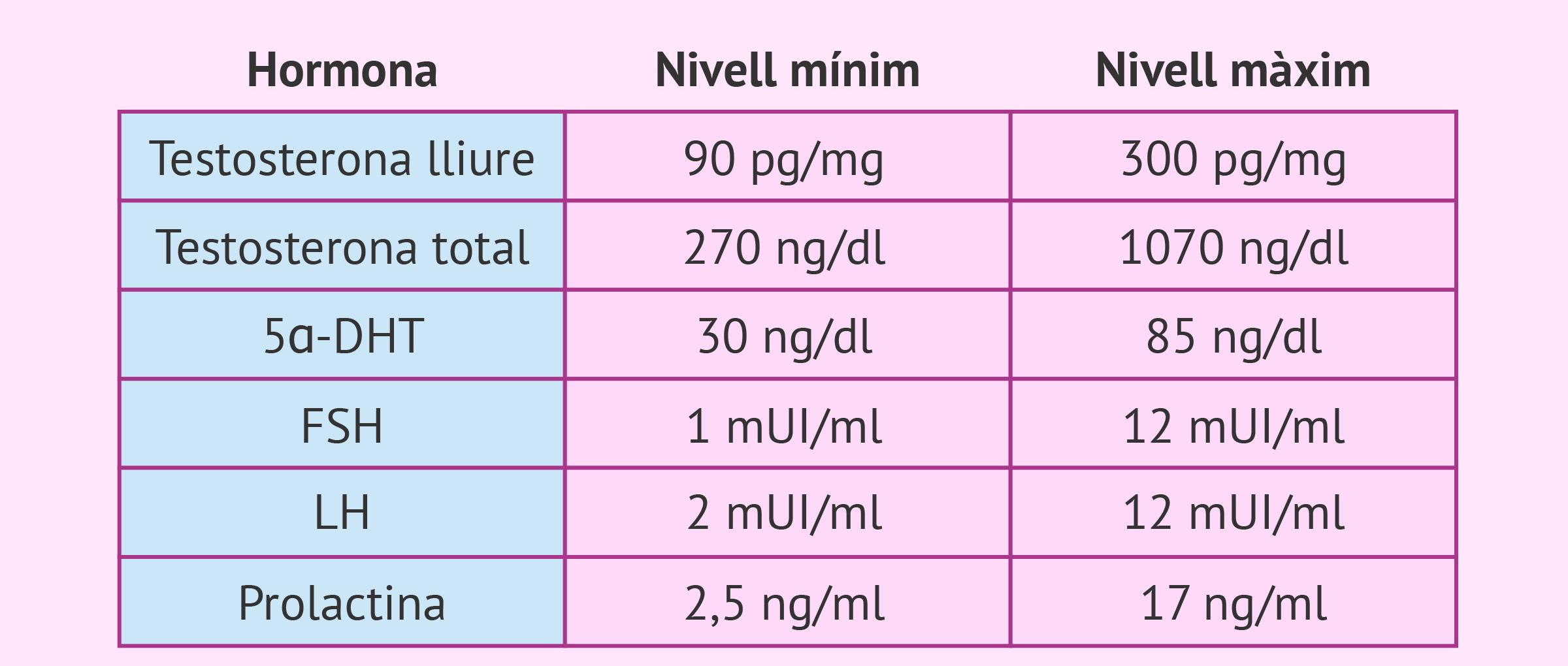 Imagen: Valors hormonals de referència en l'home