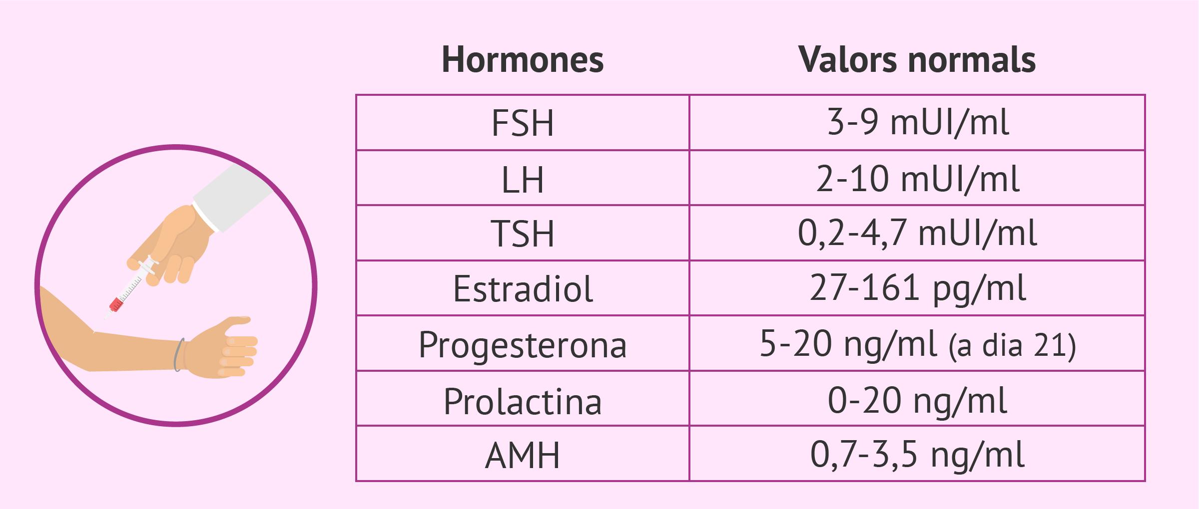 Valors normals de les hormones femenines